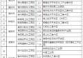 公示 马鞍山市这些工业园区入选安徽省化工园区名单